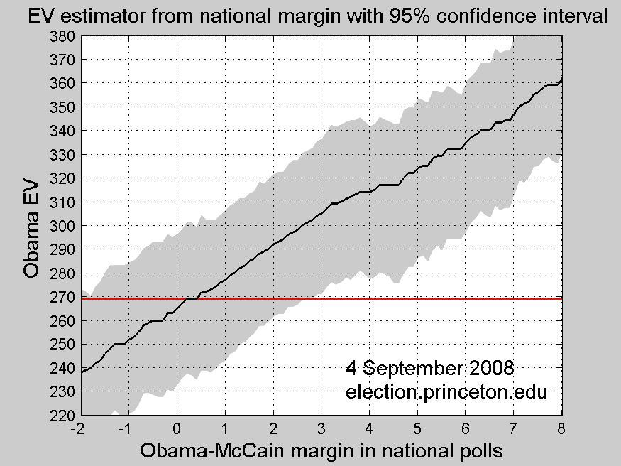 EV adjustment curve with pre-convention polls except AK