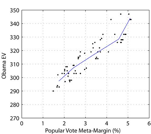 EV estimator vs Meta-margin, Julian dates 165-272